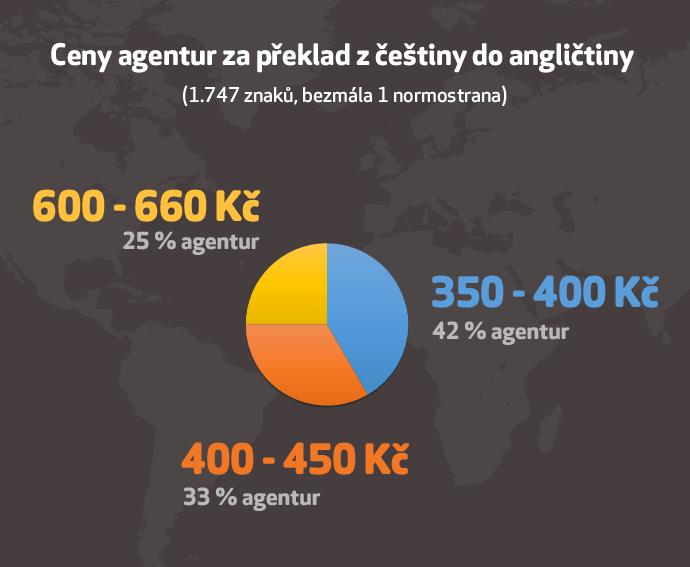 Ceny agentur za překlad z češtiny do angličtiny