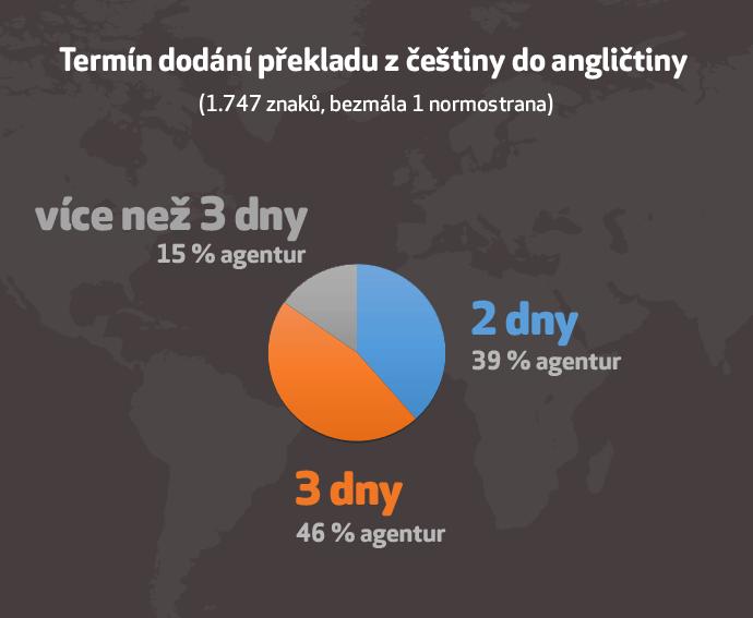 Termín dodání překladu z češtiny do angličtiny